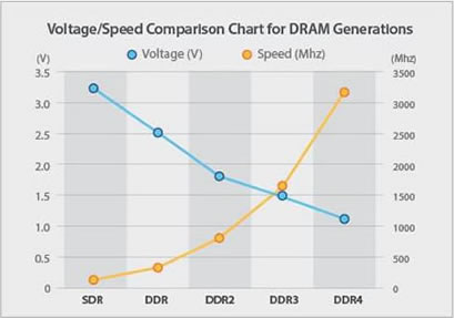Voltage/Speed Comparison Chart for DRAM Generations